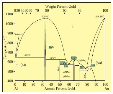 gold silver copper phase diagram different coloured gold alloys ganoksin jewelry making community  different coloured gold alloys