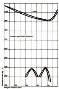 Copper Granulation Technique - Figure 1
