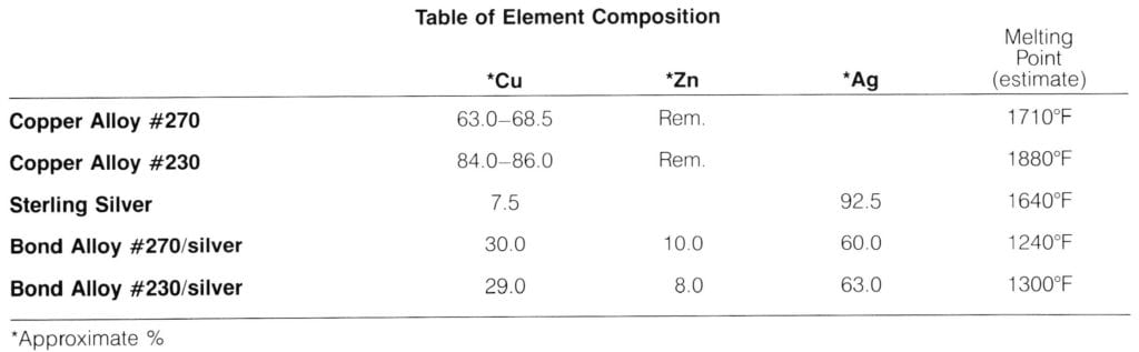 Table of Element Composition
