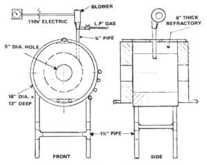 Hot Smithing Process